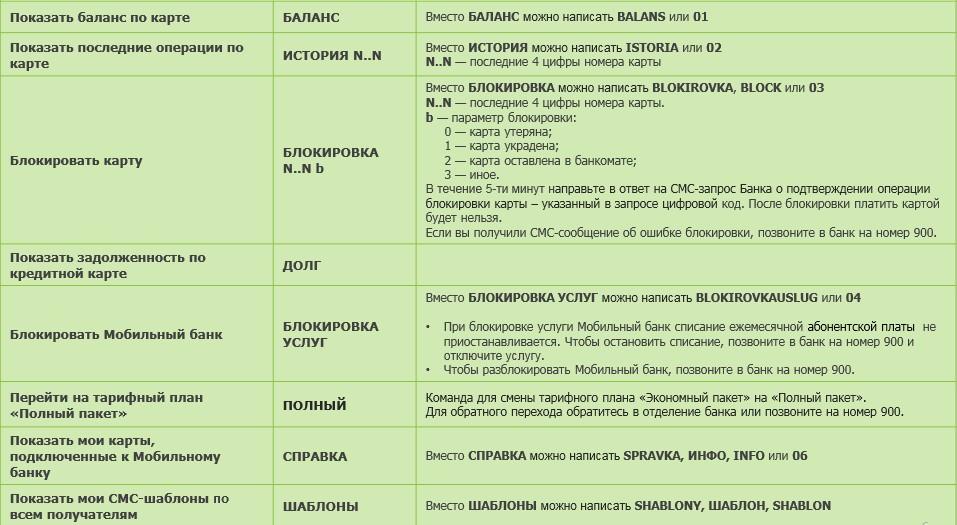 Инструкция из электронного руководства пользования Мобильным банком Сбербанка