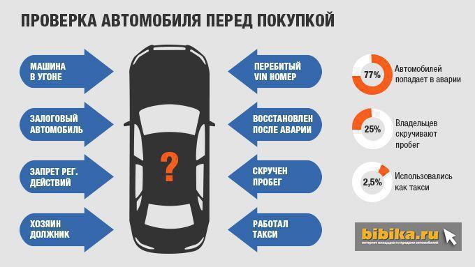 Проверка авто