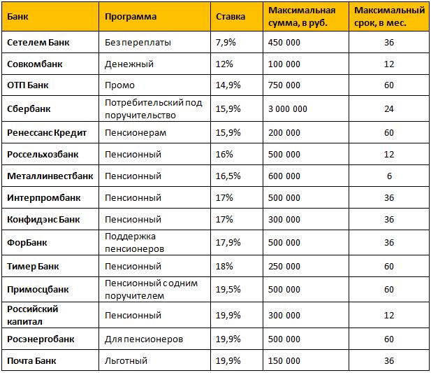 000 рублей в кредит наличными в день обращения
