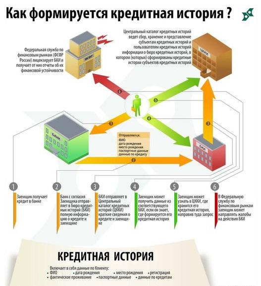 Как оформить онлайн заявку на кредит Сбербанка