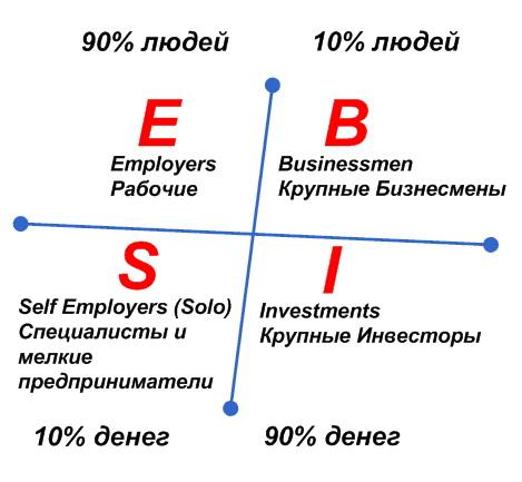 модель о пассивном доходе