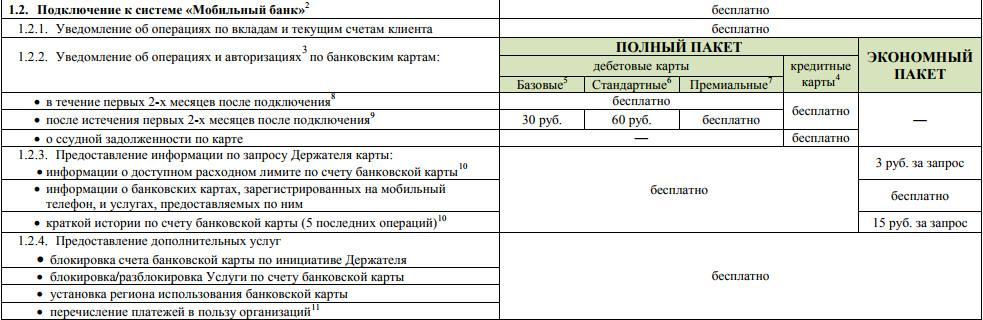 Рис.1. Таблица тарифов на Мобильный банк Сбербанка