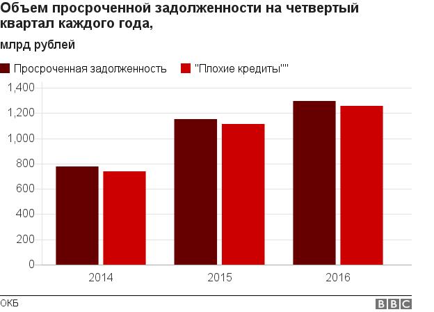 На диаграмме видно, что проблема просроченной задолженности по кредитам в России была и есть