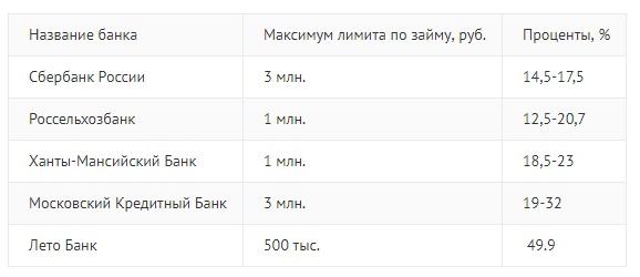 Банки дающие кредит с 18 лет украина