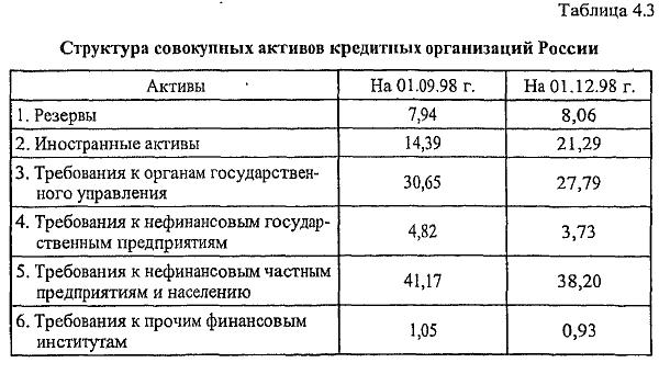 Таблица 4.3 Структура совокупных активов кредитных организаций России