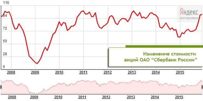 Динамика стоимости акций Сбербанка в 2008–2015 гг