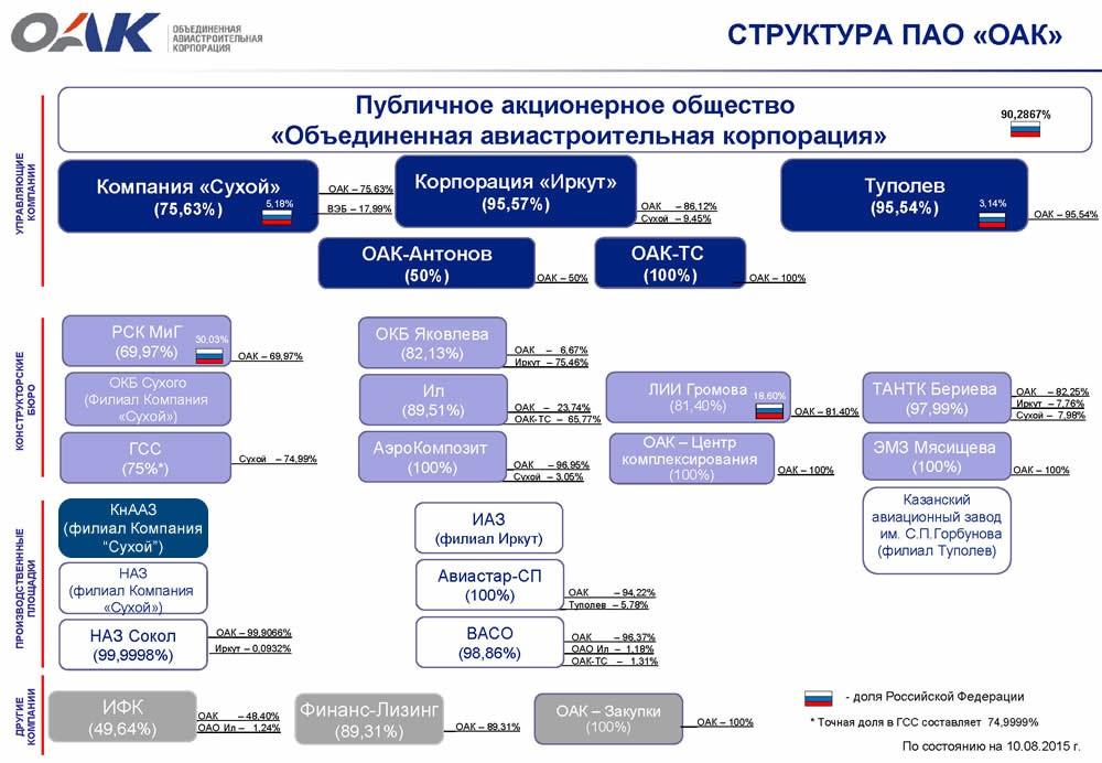 Рис.1. Структура на примере ПАО «Объединенная авиастроительная корпорация»