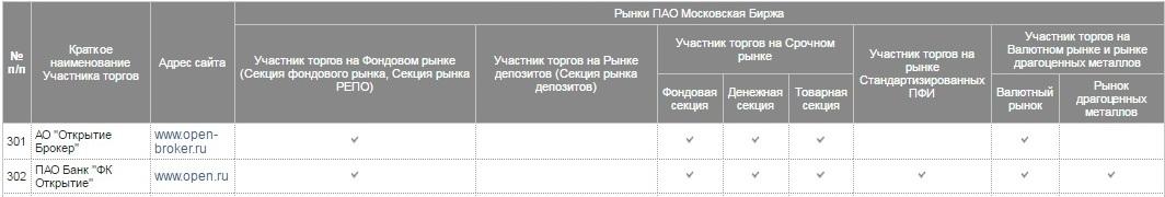 Рис. 2. Информация об участии на рынках Московской биржи
